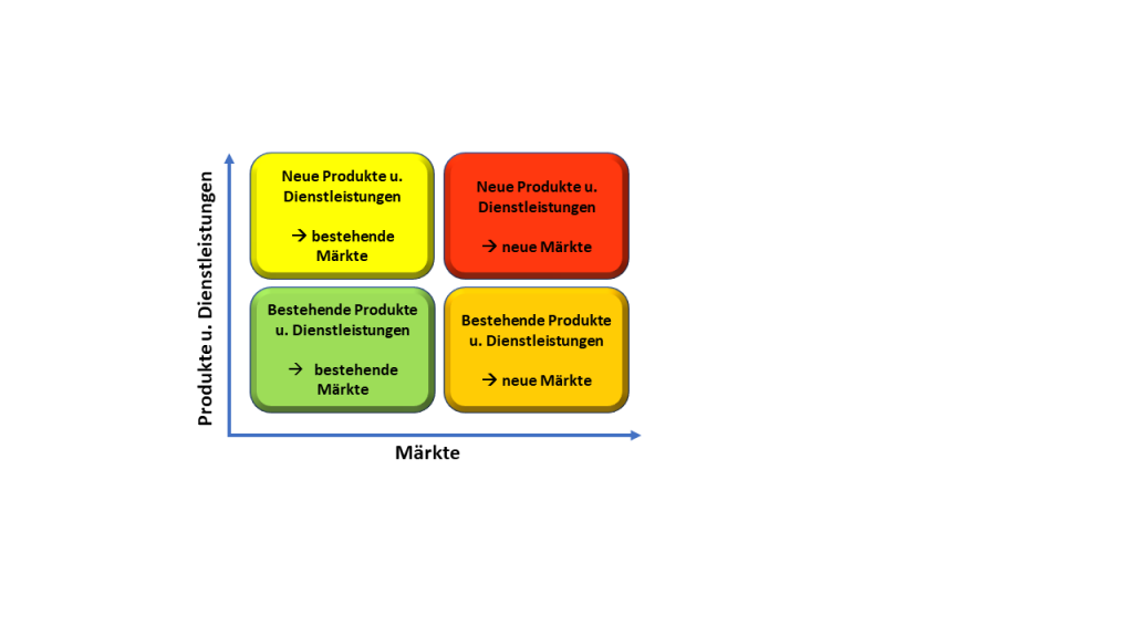 Neue Produkte betreffen sowohl bestehende Märkte als auch neue Märkte. Ebenso sin bestehende Produkte für bestehende Märkte und neue Märkte zu betrachten