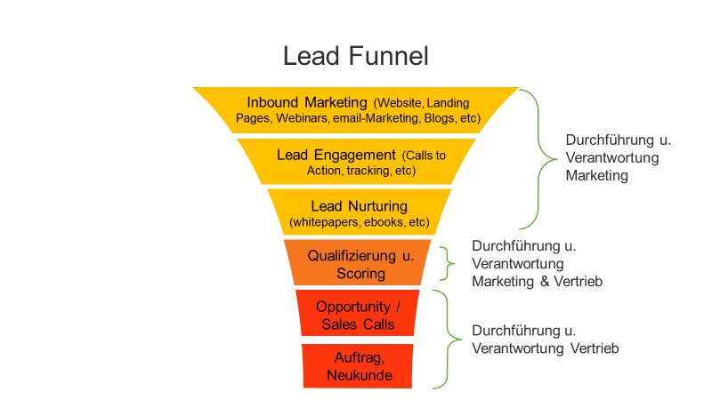 Der Lead Funnel zeigt die Entwicklungsschritte und Prozesse aller Leads bis zum Neukunden bzw. Erstauftrag