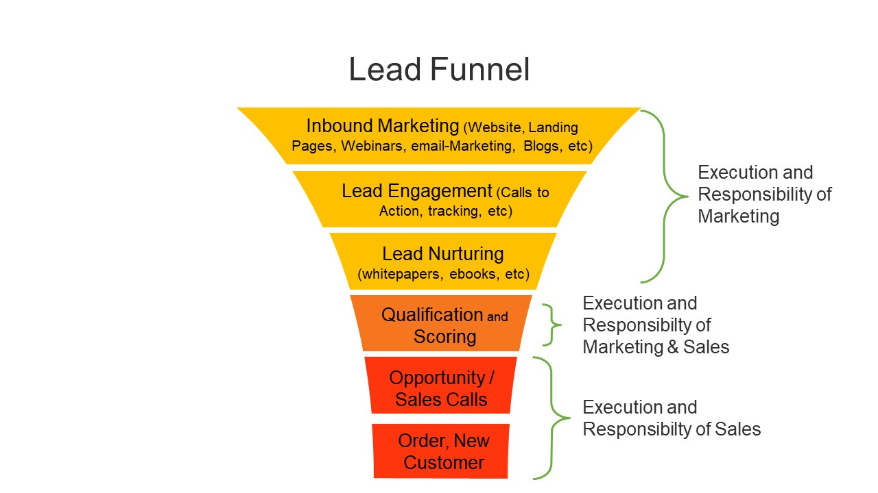 The lead funnel or sales funnel shows the way the new contacts go till they order, divided into the sales process phases